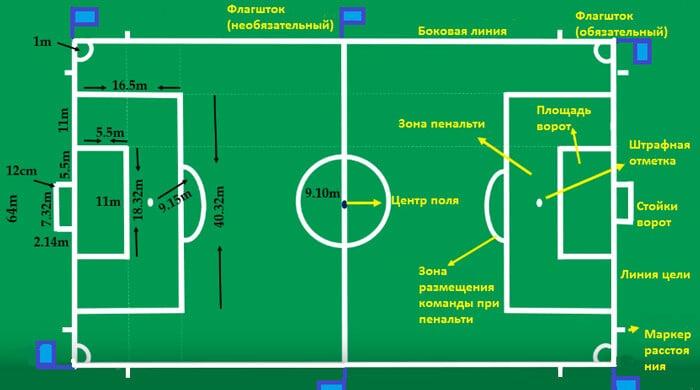 Разметка футбольного поля - фото на startfootball.info