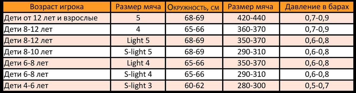 Таблица размеров футбольных мячей